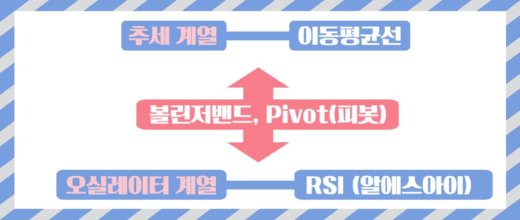 이동평균선-RSI-볼린저밴드-pivot피봇이 중요