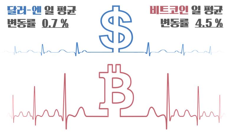 FX마진 달러-엔 변동률과 비트코인 변동폭