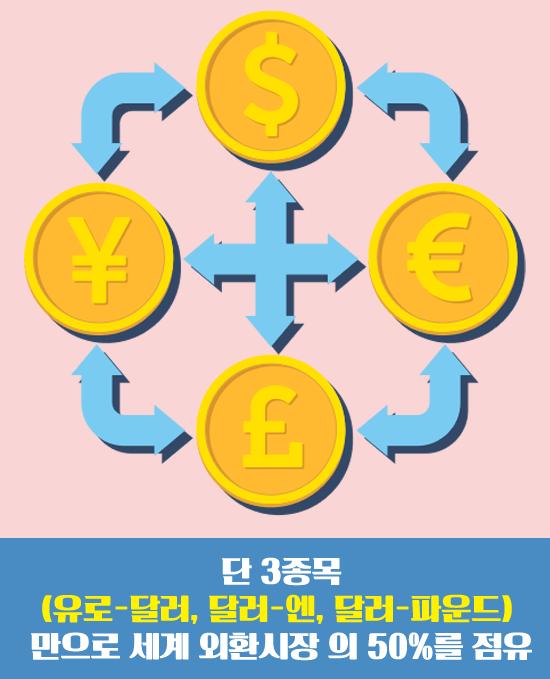 유로달러,달러-엔,달러-파운드의 외환시장 점유율