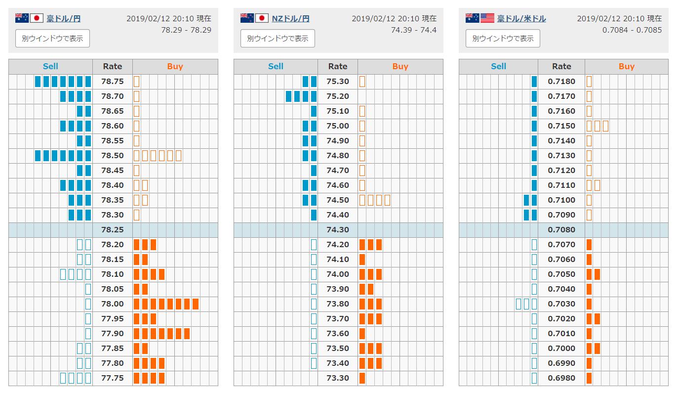 《호주달러-엔》,《NZ달러-엔》,《호주달러-미국달러》
