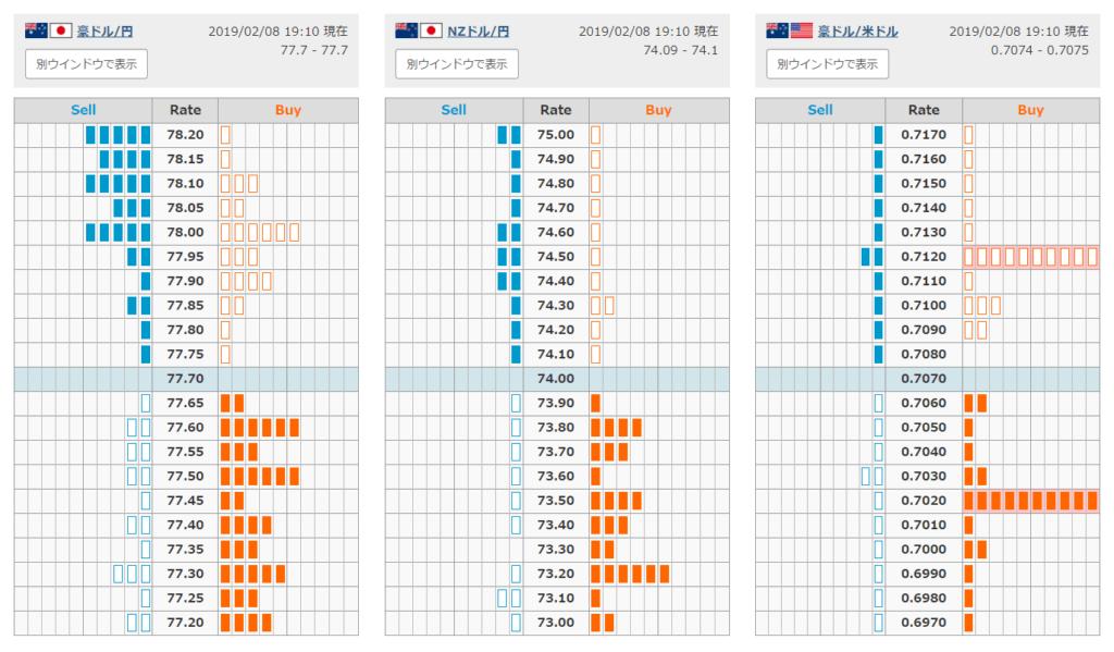 《호주달러-엔》 《NZ달러-엔》 《호주달러-달러》