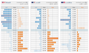 메이저통화 달러-엔,유로-엔,유로-달러 외환거래 매물대정보