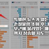 【FX 무료리딩】  '달러-엔'은 상승 후 하락, 피보나치 반값라인 포착!