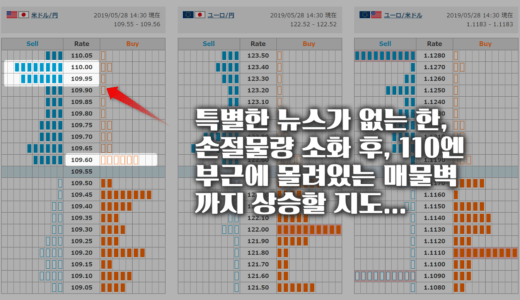 《FX 무료리딩》 '달러-엔'은 상승 후 하락, 피보나치 반값라인 포착!