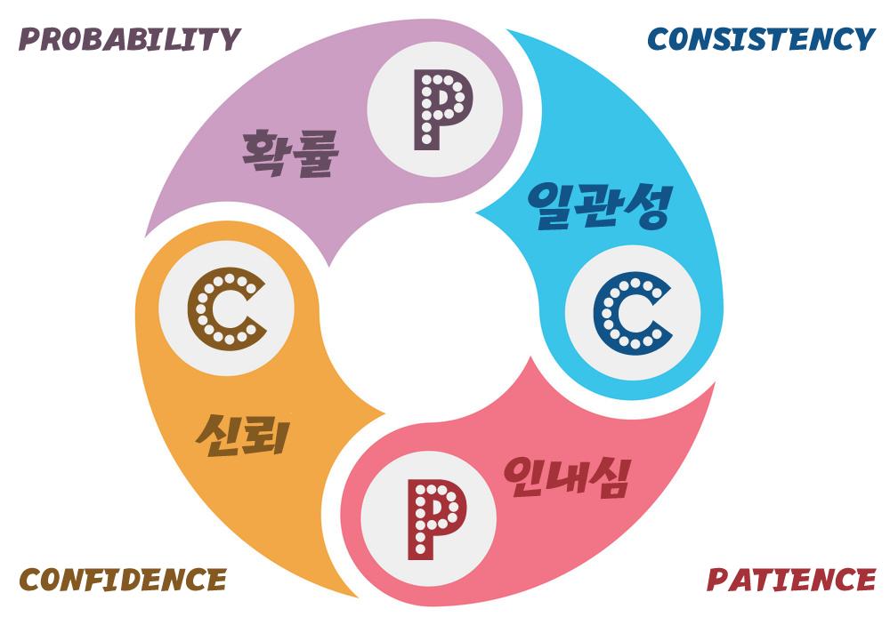 마진PD-확률-이론-PCPC