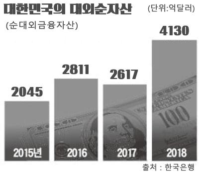 대외순자산-일본-한국-2018-2019-국력