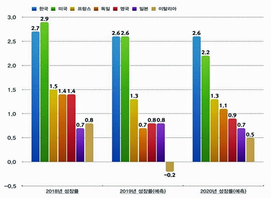 선진국-G7-경제성장률-2018-201