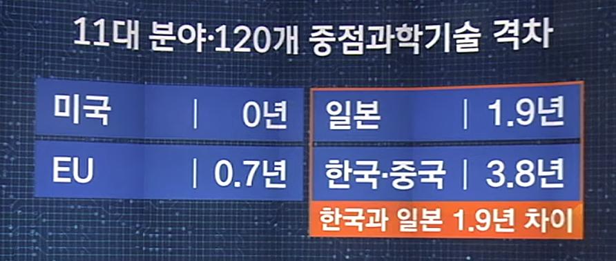 주요-과학기술분야-격차-일본-한국-중국-국력