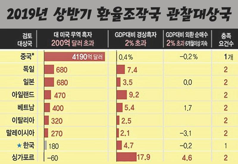 2019년-상반기-환율-조작국-관찰대상국