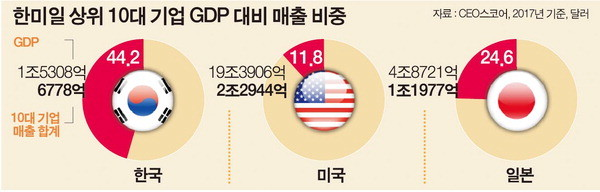 대기업-독점-GDP-매출-비율