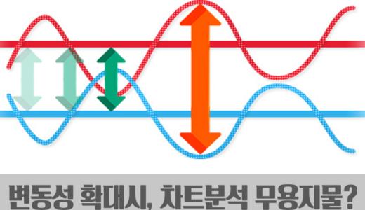 【FX리딩】외환시장 변동성(볼라틸리티)  확대에 주의!
