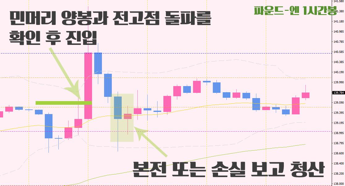파운드화-시세-혼조세-손절