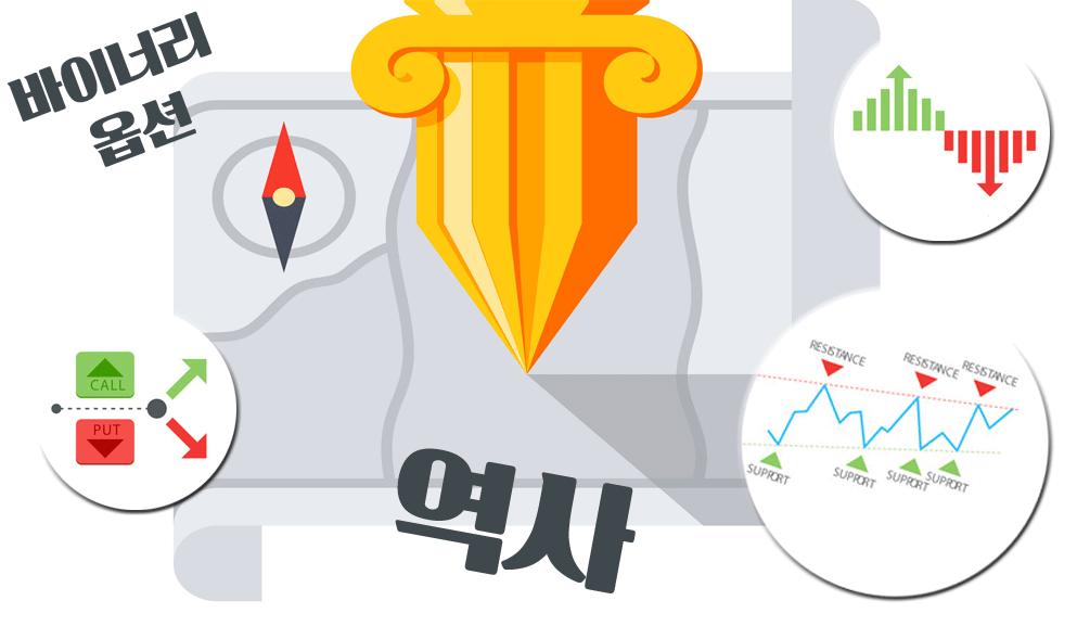 FX렌트-바이너리옵션-역사-기원
