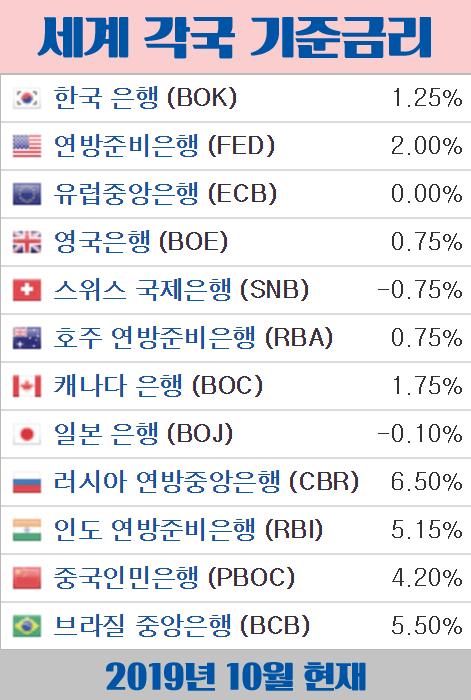세계-기준금리-시중금리-주요국가