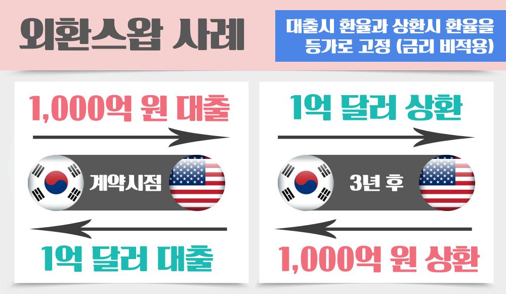 FX-외환스왑-한국미국-통화스왑-스와프