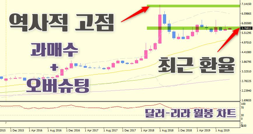 달러-리라-미국-터키환율-차트-지지선-저항선