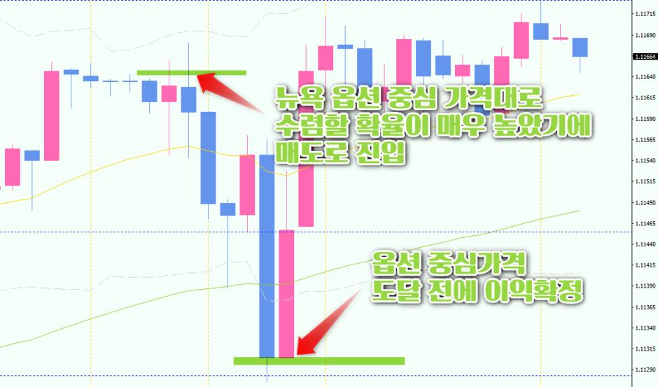 유달-유로-달러-1시간봉-차트