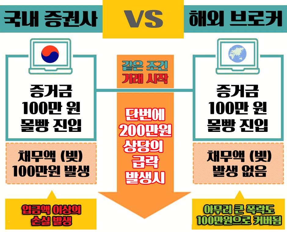 국내증권사-해외브로커-FX마진거래-비교-제로컷