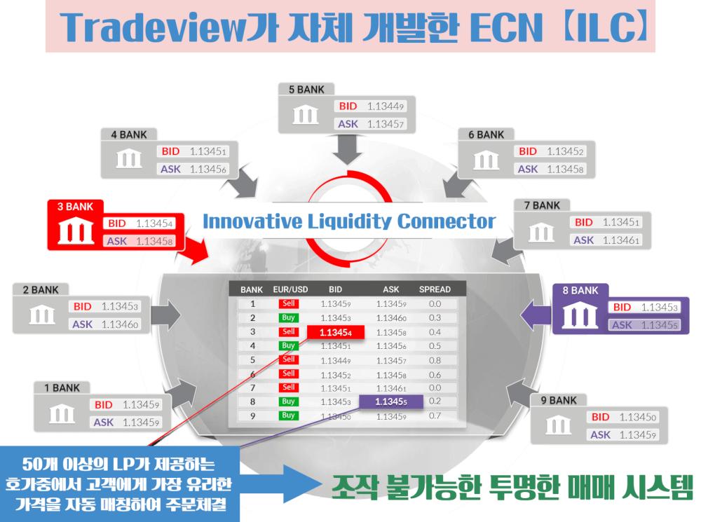 트레이드뷰-Tradeview-ECN-방식-외환거래-구조