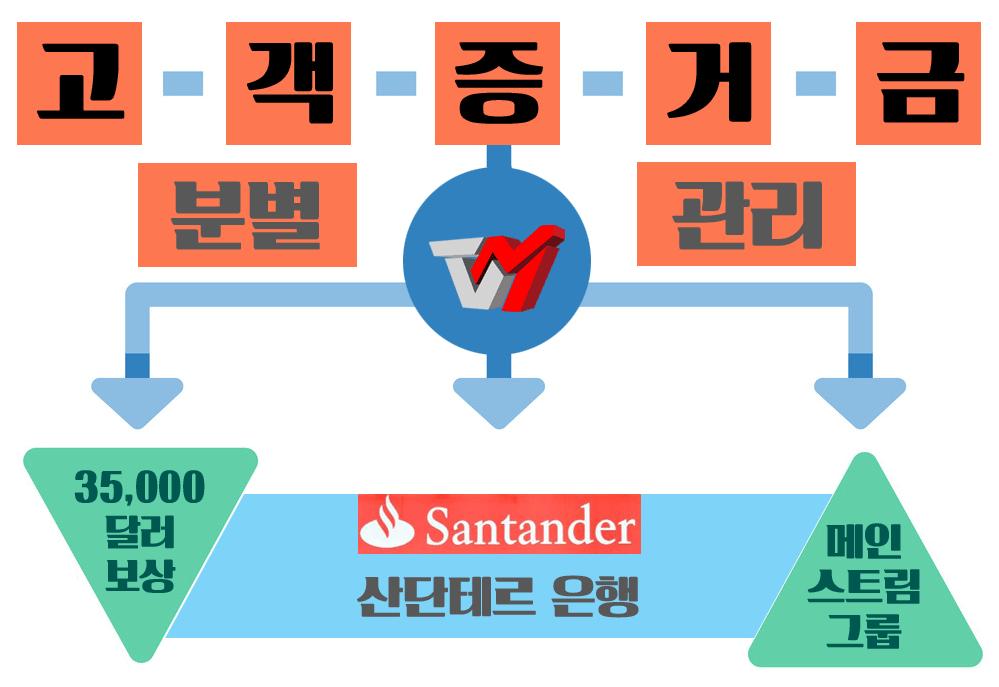 FX브로커-증거금-분별관리-보상-파산-트레이더뷰