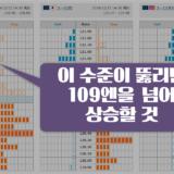 【FX리딩】 달러엔 호가창에서 도 200일, 21일 이평선에 매도벽 출현!