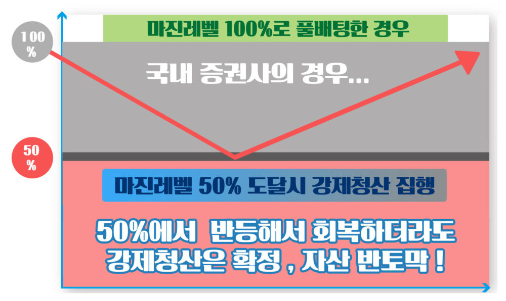 FX마진-유지증거금율-마진레벨-강제청산