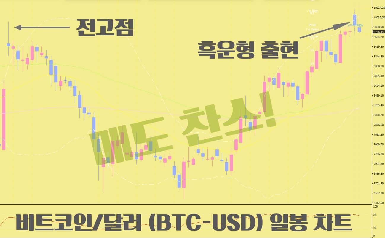 비트코인-달러-차트분석
