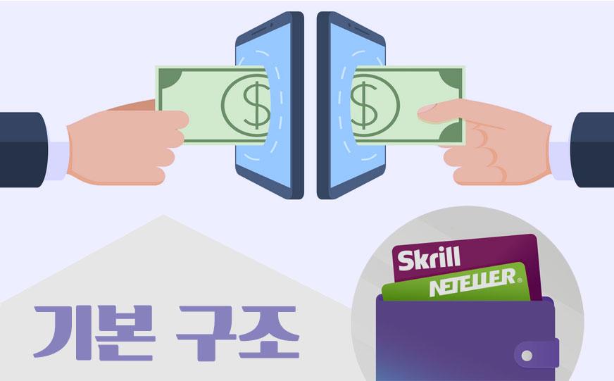 전자지갑-온라인결제-기본구조