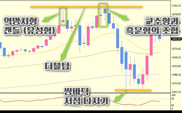 금달러-차트분석