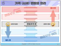 차트분석-기초강좌14