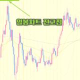 <FX리딩> 유로-달러 「코로나 부흥기금」 관련 호재로 전고점 돌파 시도!?
