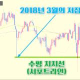 달러-엔 주봉 차트