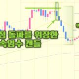 유로-달러 1시간봉 차트