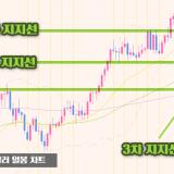 파달-파운드달러-차트분석