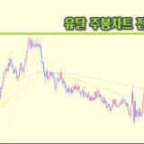 유로달러-중장기전망-차트분석