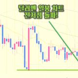[FX리딩] 일봉 차트 전저점 돌파한 달러-엔, 계속해서 매도 찬스!