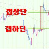 【FX마진 무료리딩】 파운드-달러 '갭' 상승!  수상한 매도 찬스…