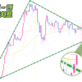달러엔-월봉차트-삼각형패턴
