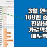 [FX리딩] 달러-엔, 109엔대 초중반의 굳건한 매도벽