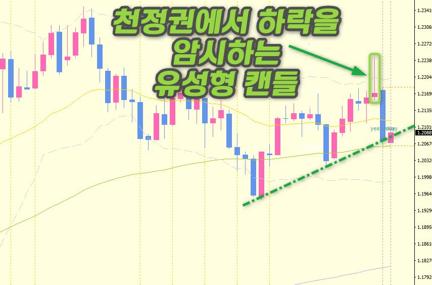 유달-일봉차트-유성형캔들