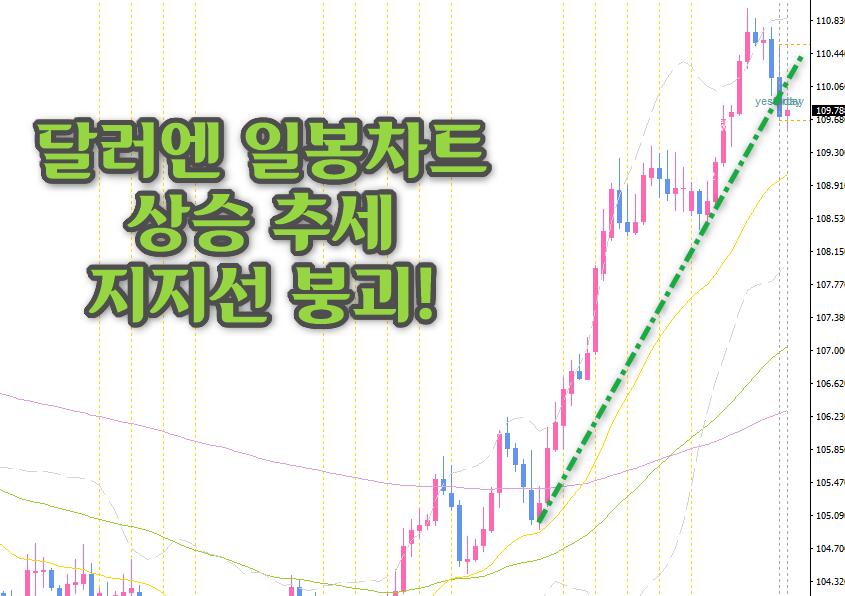 달러-일봉차트-상승추세선