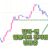 [FX리딩] 달러엔 중기 전망, 하락 트렌드 지속?