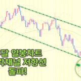 [FX리딩] '유로달러' 일봉차트 하락채널 붕괴, 추세 전환 확정?