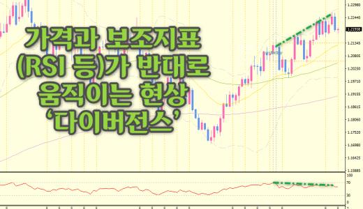 '유로-달러' 상승국면 종료? 일봉차트에 주목!